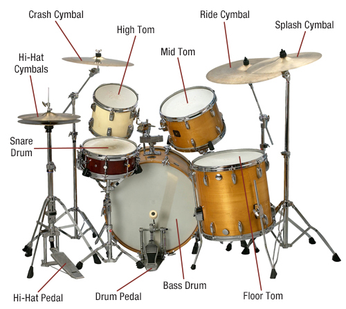 Drums Diagram